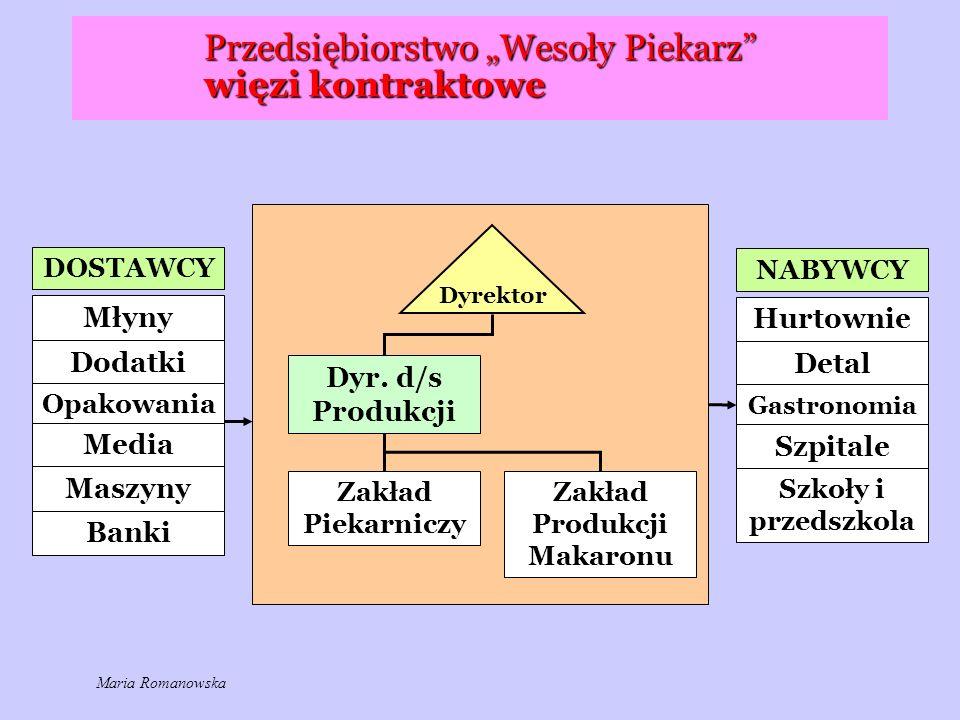 """Przedsiębiorstwo """"Wesoły Piekarz więzi kontraktowe"""