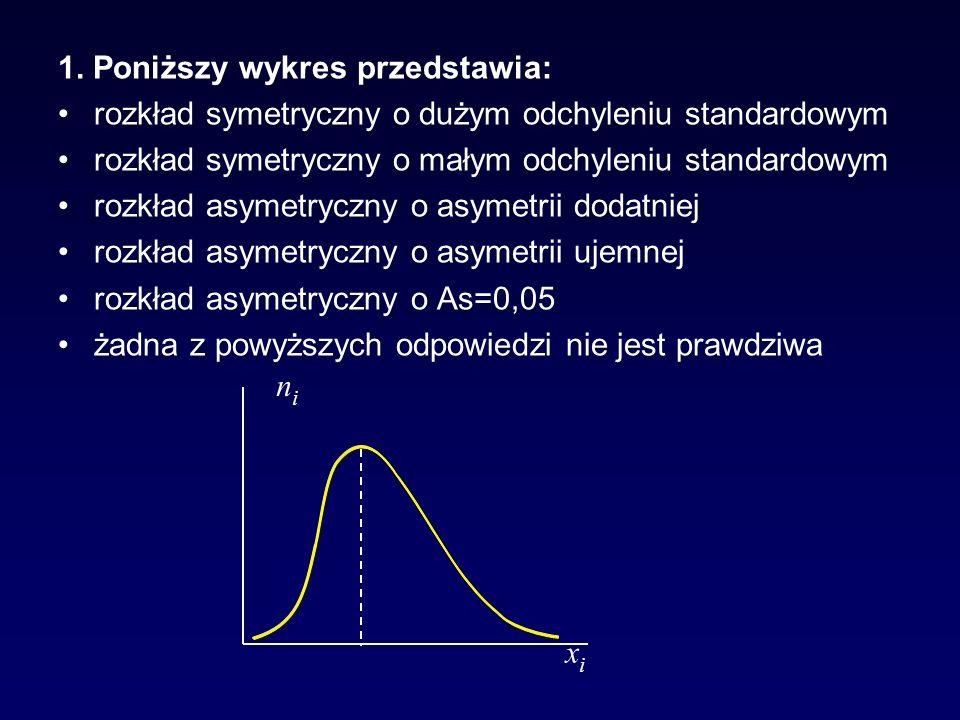 1. Poniższy wykres przedstawia: