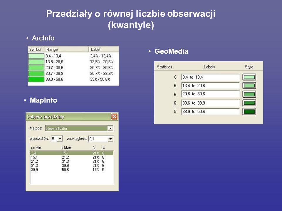 Przedziały o równej liczbie obserwacji (kwantyle)