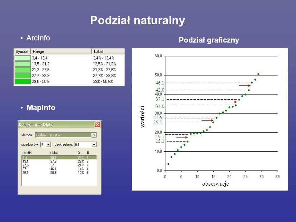 Podział naturalny ArcInfo Podział graficzny MapInfo wartości