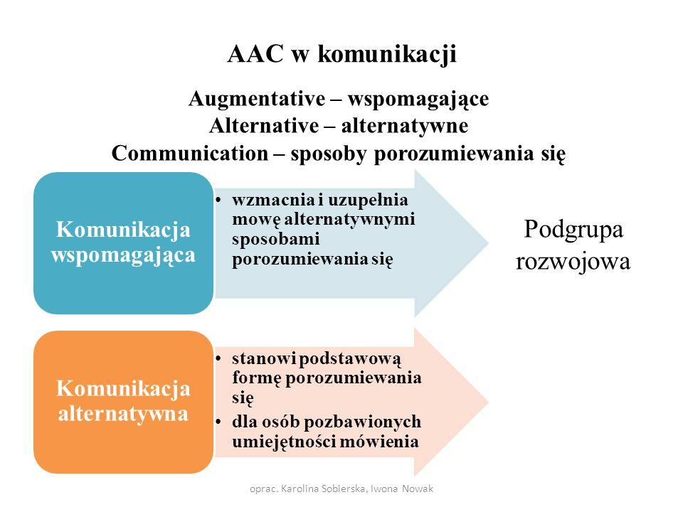 AAC w komunikacji Podgrupa rozwojowa Komunikacja wspomagająca