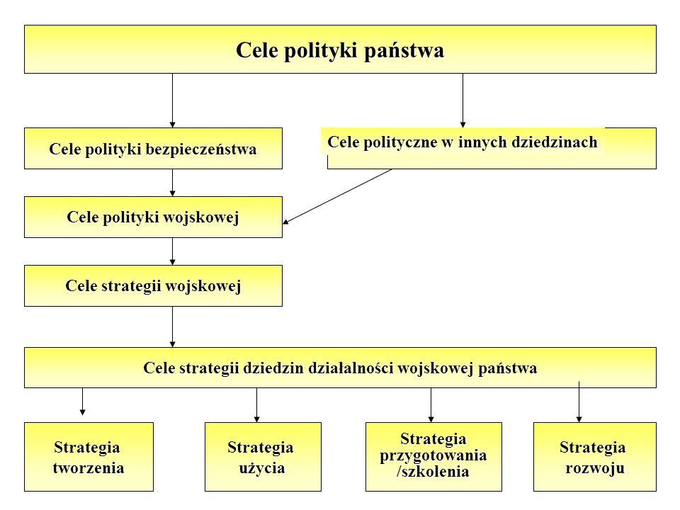 Cele polityki państwa Cele polityki bezpieczeństwa