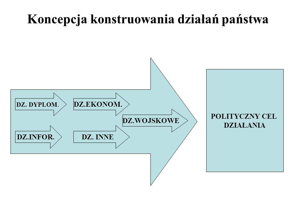 Koncepcja konstruowania działań państwa