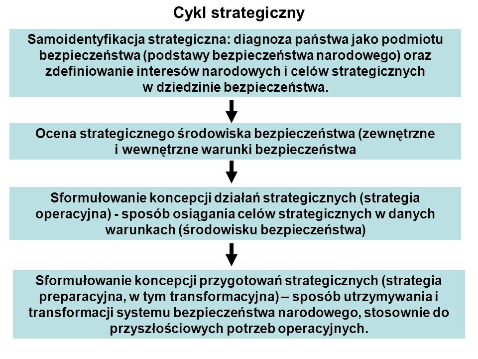 Cykl strategiczny