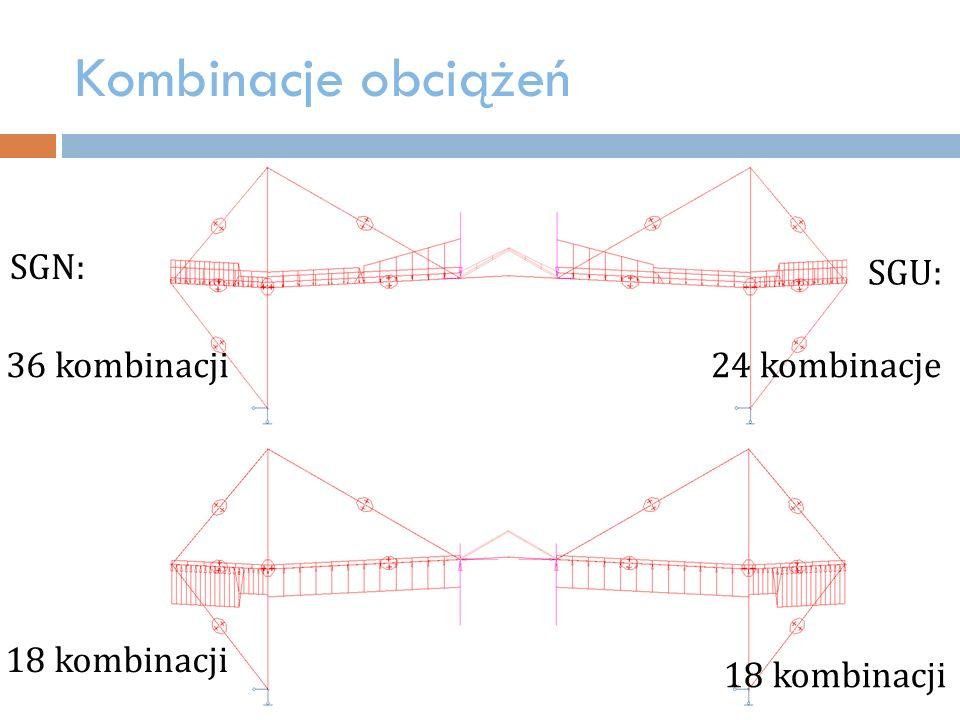 Kombinacje obciążeń SGN: SGU: 36 kombinacji 24 kombinacje