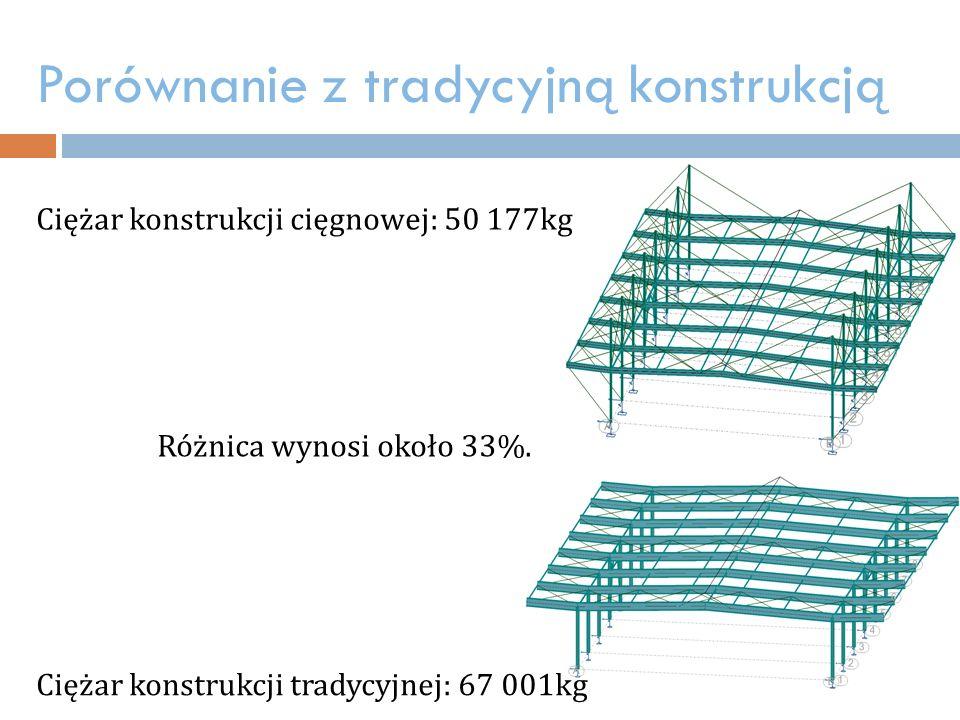 Porównanie z tradycyjną konstrukcją
