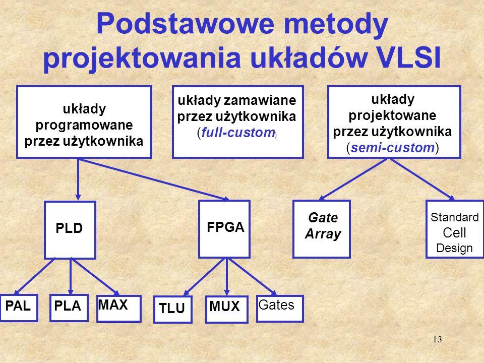 Podstawowe metody projektowania układów VLSI