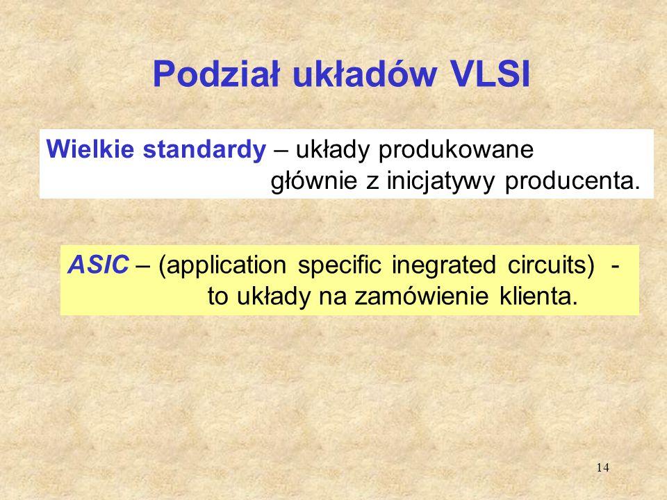 Podział układów VLSI Wielkie standardy – układy produkowane głównie z inicjatywy producenta.
