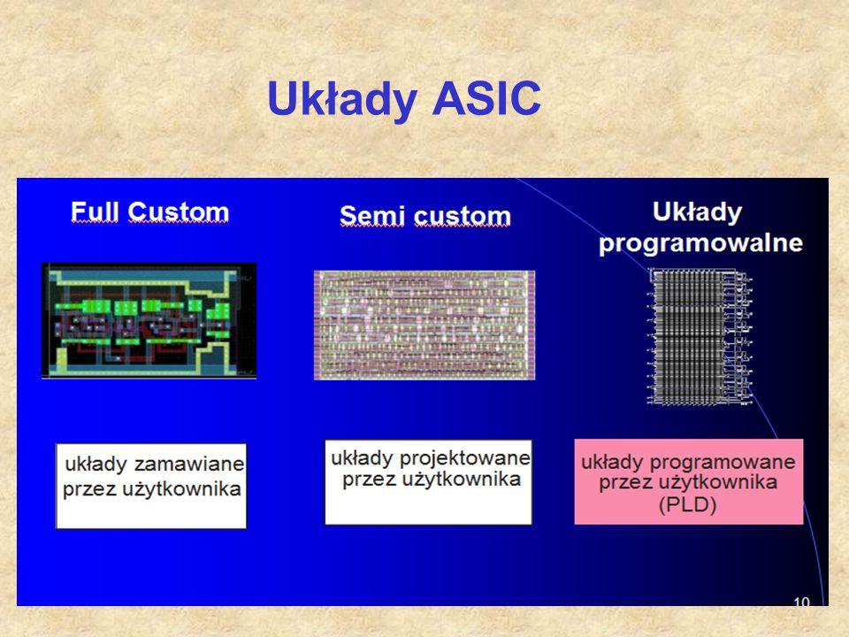 Układy ASIC