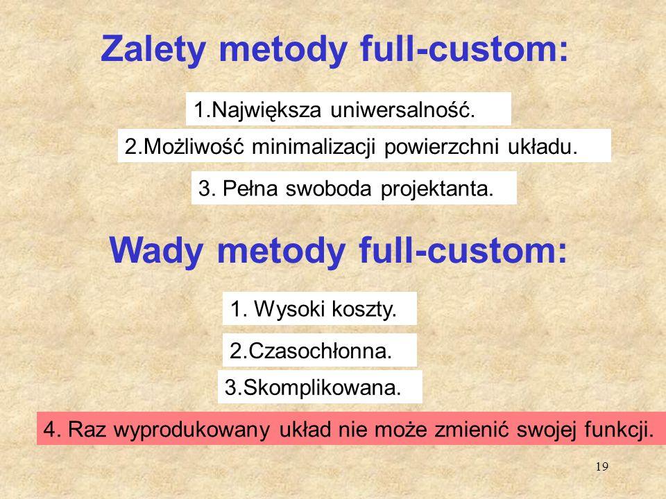 Zalety metody full-custom: