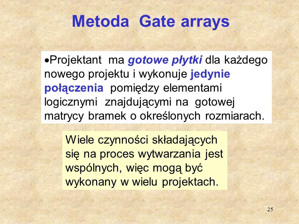 Metoda Gate arrays