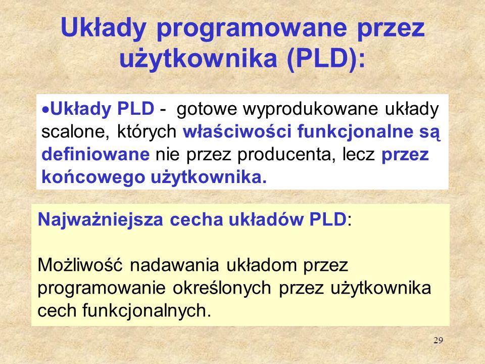 Układy programowane przez użytkownika (PLD):