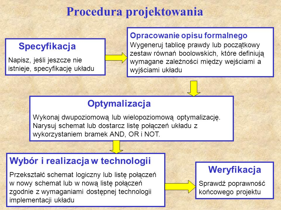 Procedura projektowania