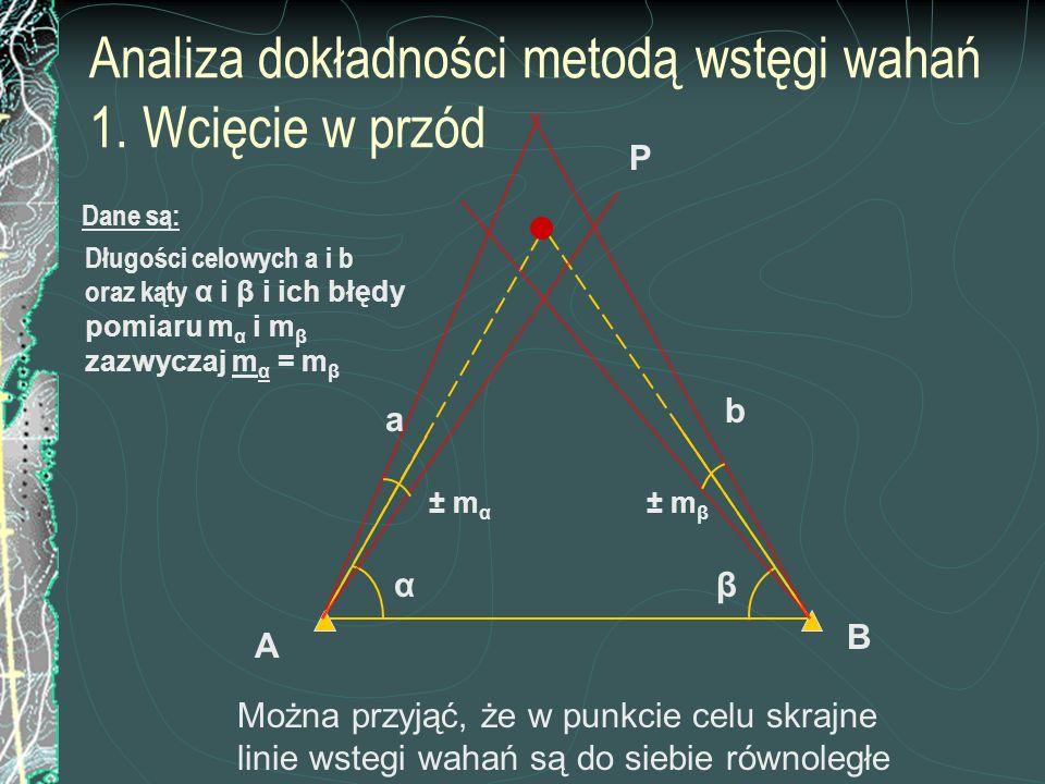 Analiza dokładności metodą wstęgi wahań 1. Wcięcie w przód