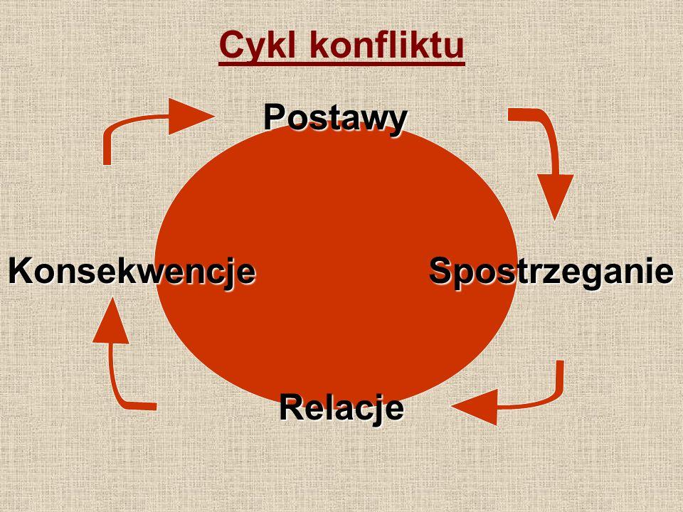 Cykl konfliktu Postawy Konsekwencje Spostrzeganie Relacje