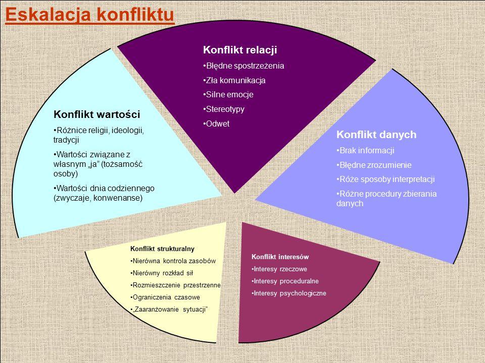 Eskalacja konfliktu Konflikt relacji Konflikt wartości Konflikt danych