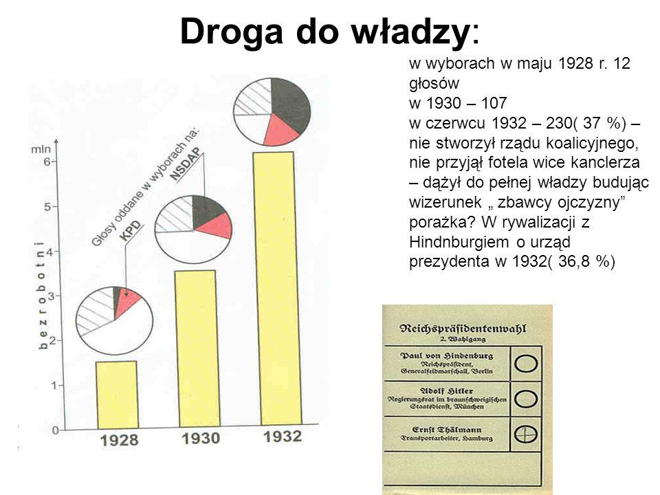Droga do władzy: w wyborach w maju 1928 r. 12 głosów w 1930 – 107