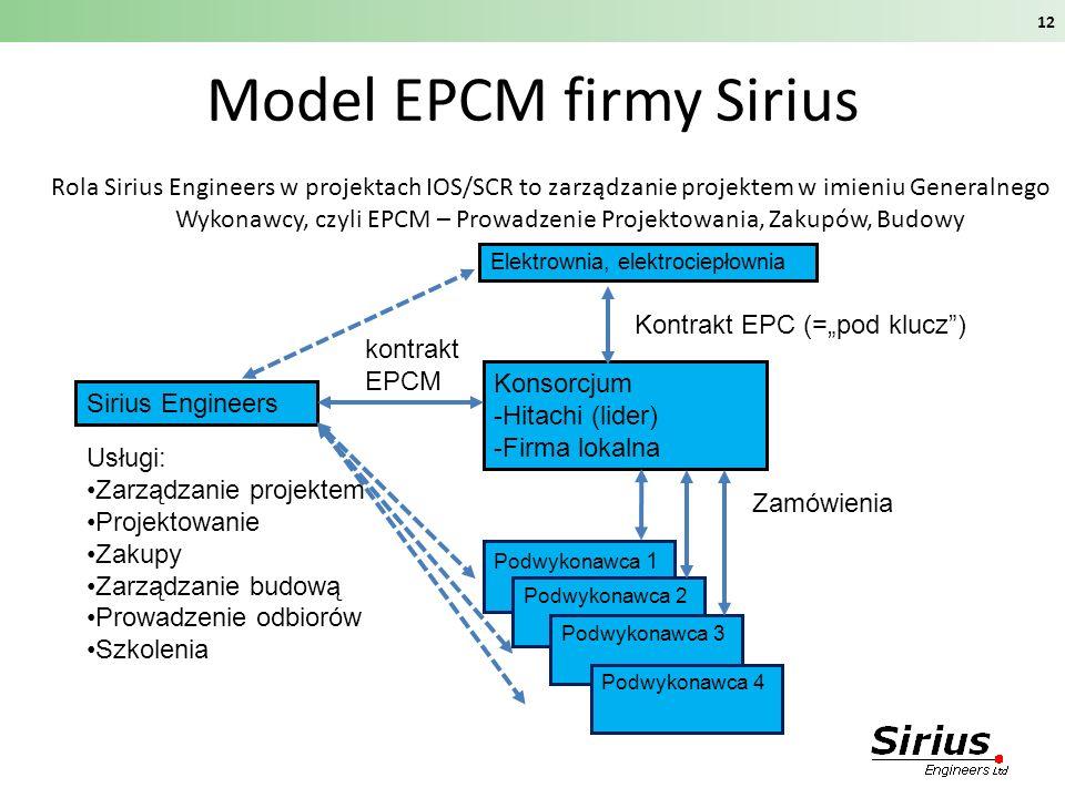 Model EPCM firmy Sirius