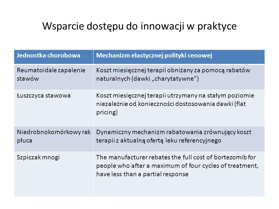 Wsparcie dostępu do innowacji w praktyce