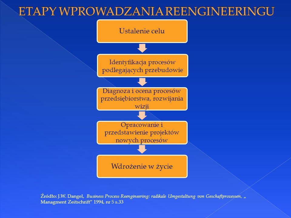 ETAPY WPROWADZANIA REENGINEERINGU