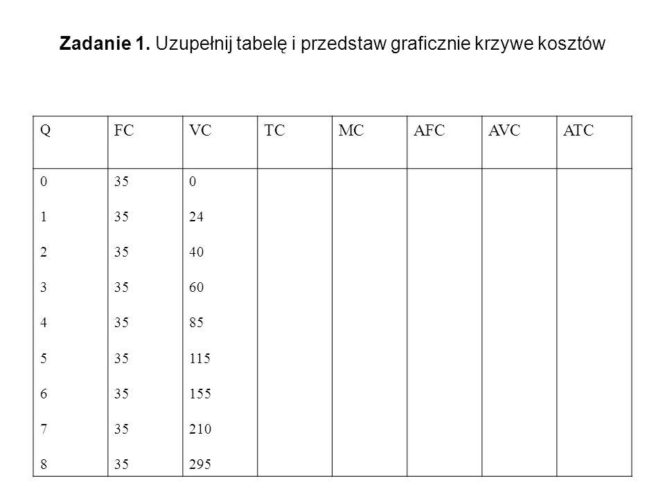 Zadanie 1. Uzupełnij tabelę i przedstaw graficznie krzywe kosztów