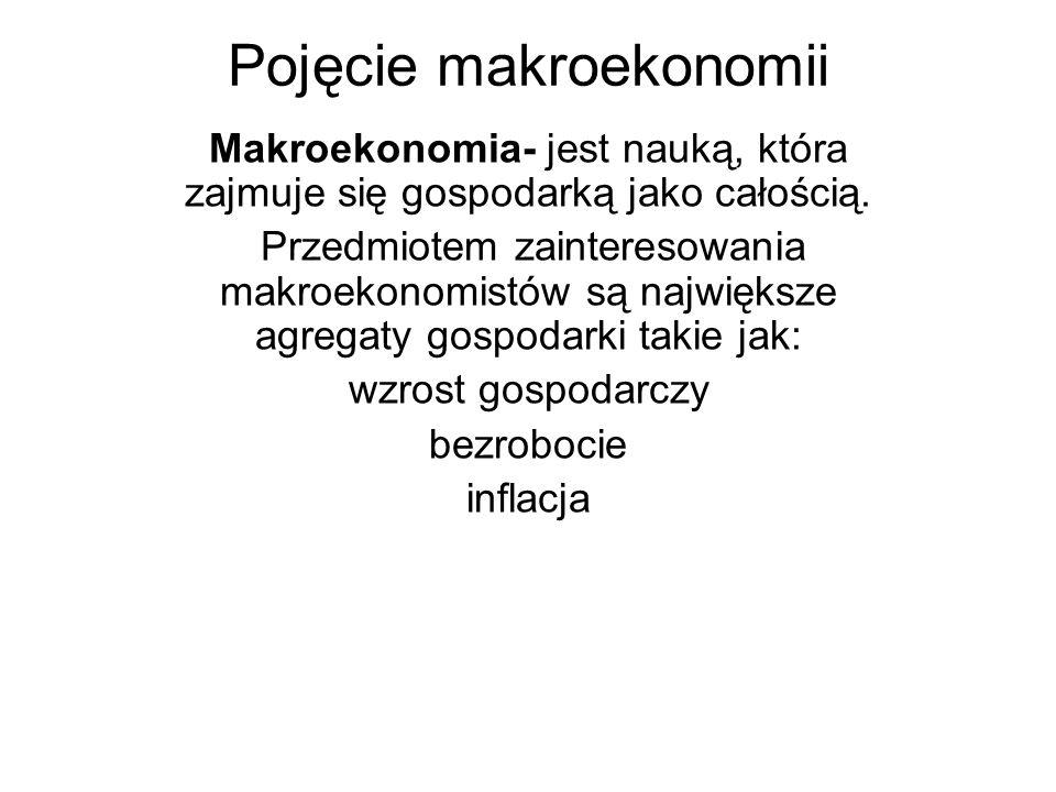 Pojęcie makroekonomii