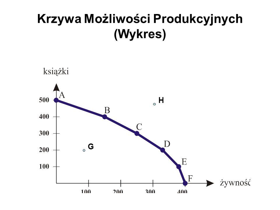 Krzywa Możliwości Produkcyjnych (Wykres)