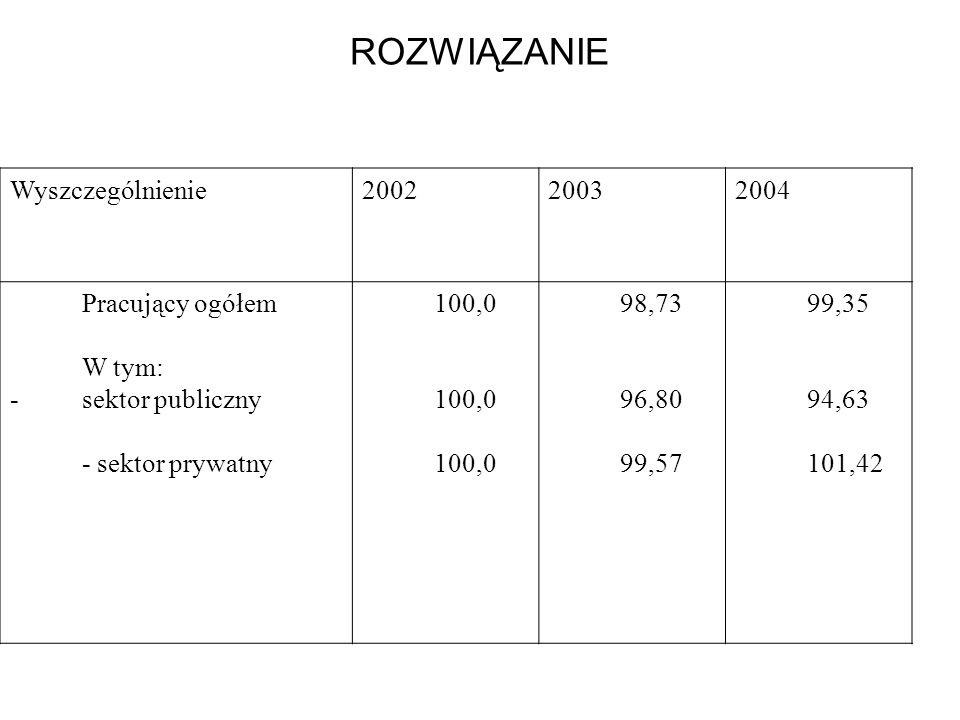 ROZWIĄZANIE Wyszczególnienie 2002 2003 2004 Pracujący ogółem W tym: