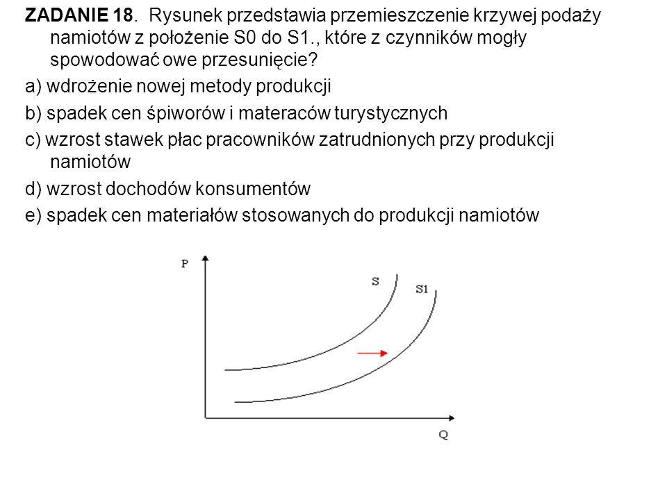ZADANIE 18. Rysunek przedstawia przemieszczenie krzywej podaży namiotów z położenie S0 do S1., które z czynników mogły spowodować owe przesunięcie