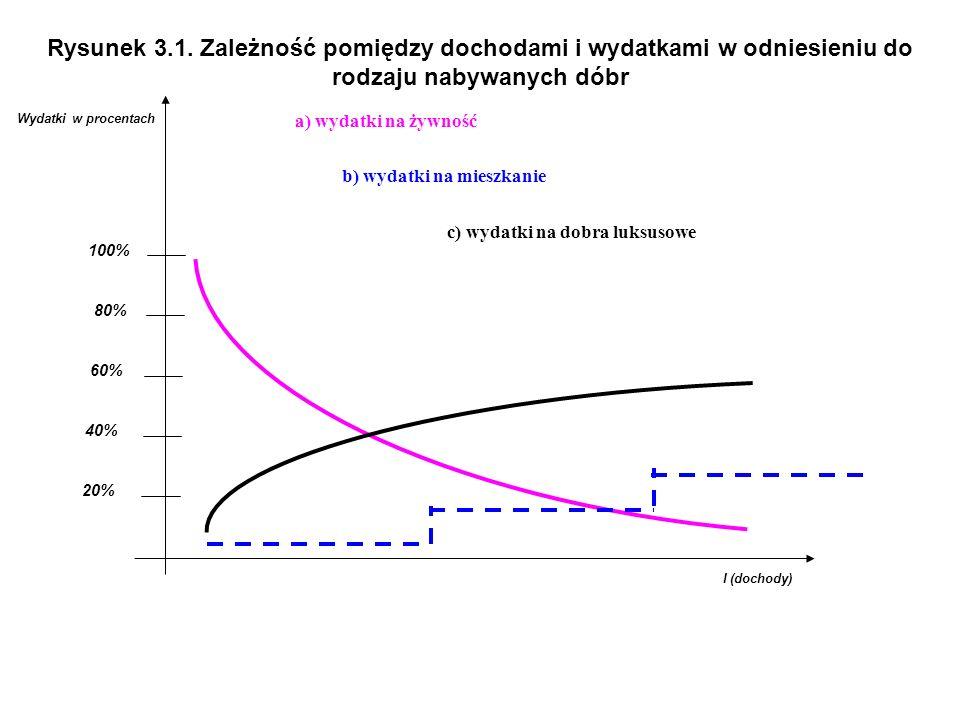 Rysunek 3.1. Zależność pomiędzy dochodami i wydatkami w odniesieniu do rodzaju nabywanych dóbr