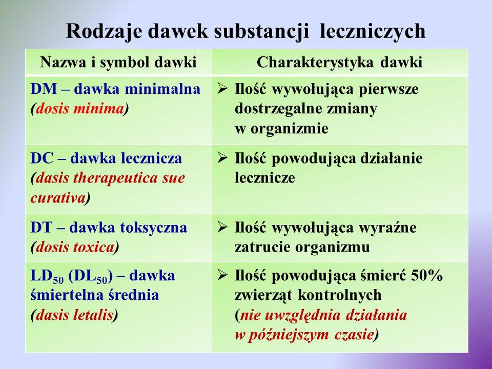 Rodzaje dawek substancji leczniczych