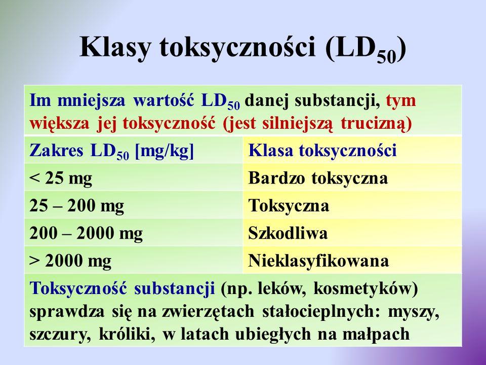 Klasy toksyczności (LD50)