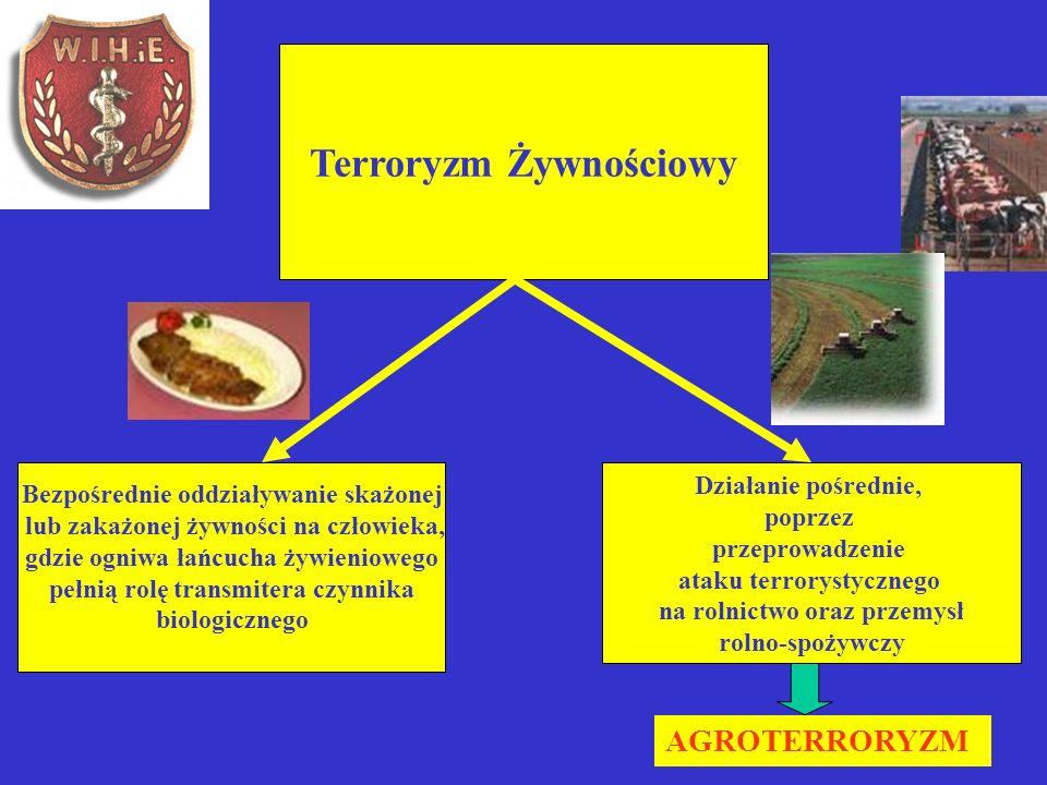 Terroryzm Żywnościowy