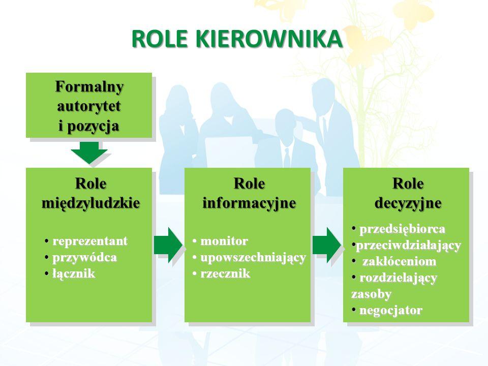 ROLE KIEROWNIKA Formalny autorytet i pozycja Role międzyludzkie