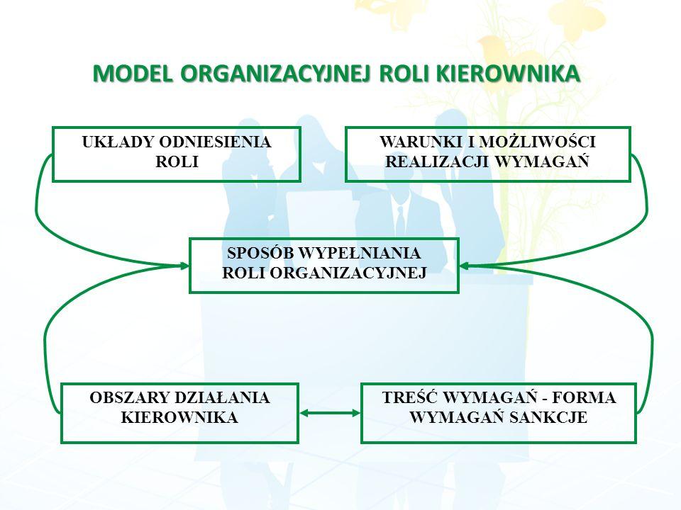 MODEL ORGANIZACYJNEJ ROLI KIEROWNIKA