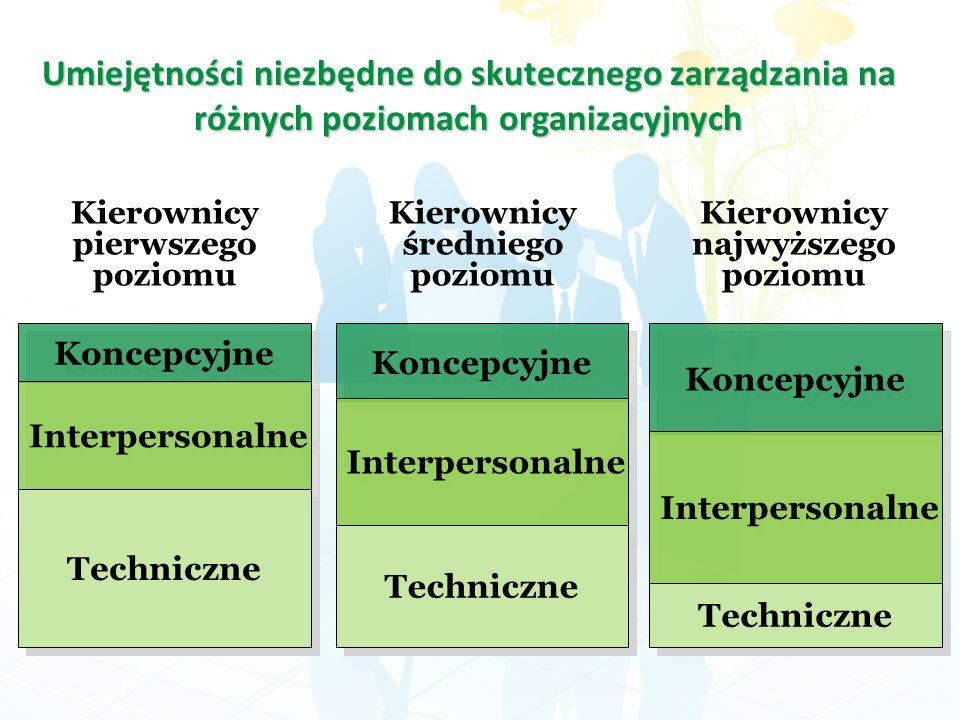 Umiejętności niezbędne do skutecznego zarządzania na różnych poziomach organizacyjnych