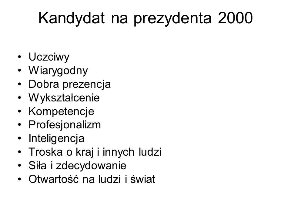 Kandydat na prezydenta 2000