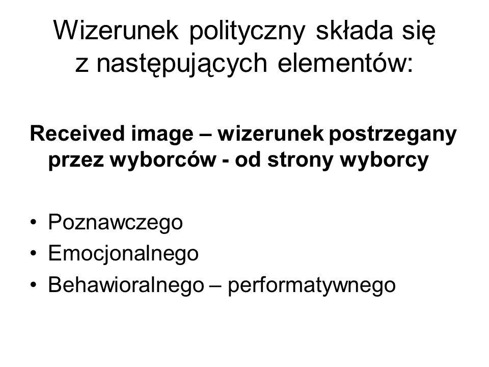 Wizerunek polityczny składa się z następujących elementów: