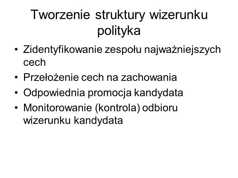 Tworzenie struktury wizerunku polityka