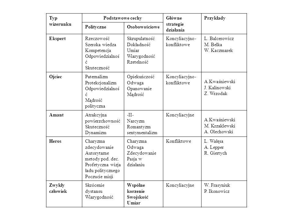 Typ wizerunku Podstawowe cechy. Główne strategie działania. Przykłady. Polityczne. Osobowościowe.