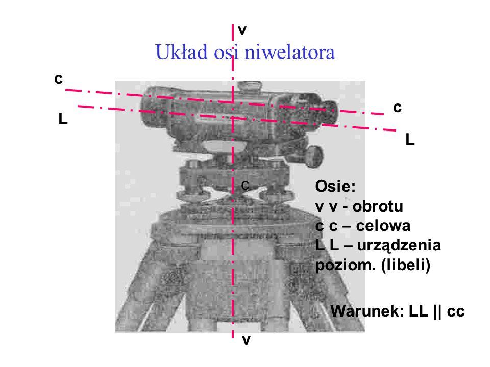 Układ osi niwelatora v c c L L c Osie: v v - obrotu c c – celowa