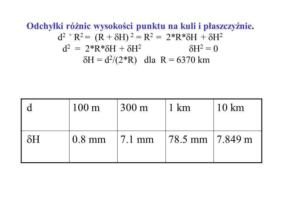 Odchyłki różnic wysokości punktu na kuli i płaszczyźnie