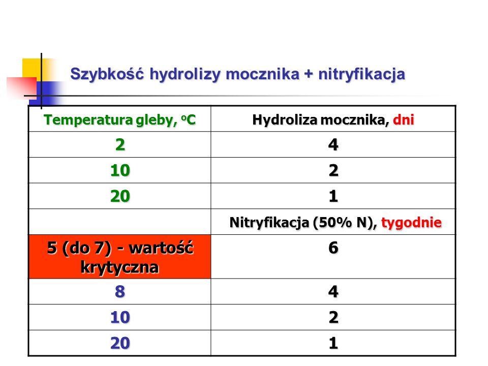 Nitryfikacja (50% N), tygodnie 5 (do 7) - wartość krytyczna
