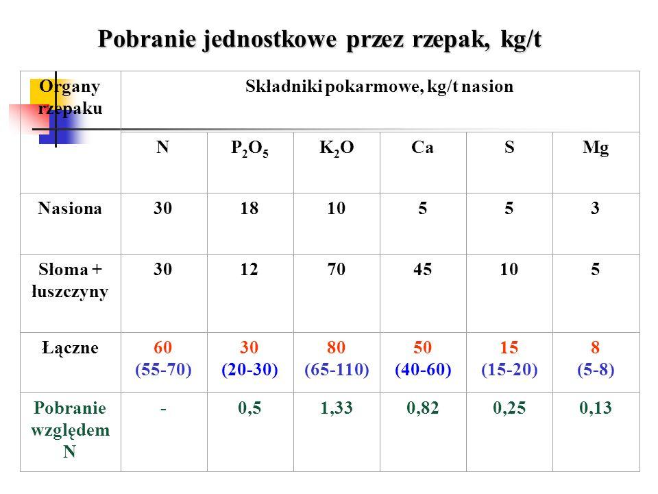 Składniki pokarmowe, kg/t nasion