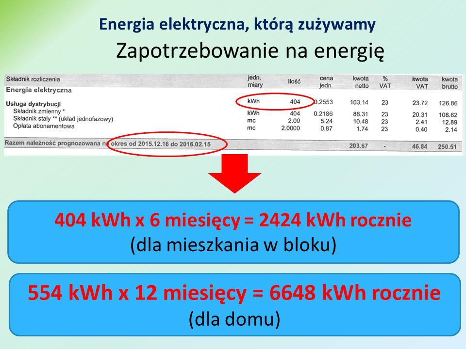554 kWh x 12 miesięcy = 6648 kWh rocznie