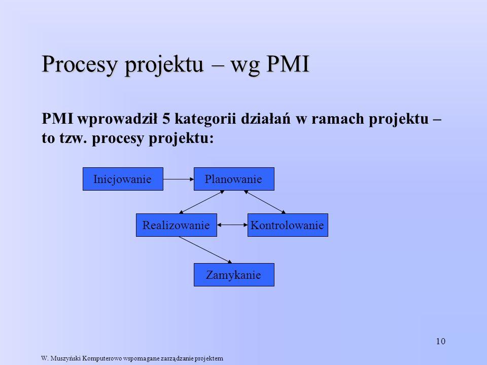 Procesy projektu – wg PMI