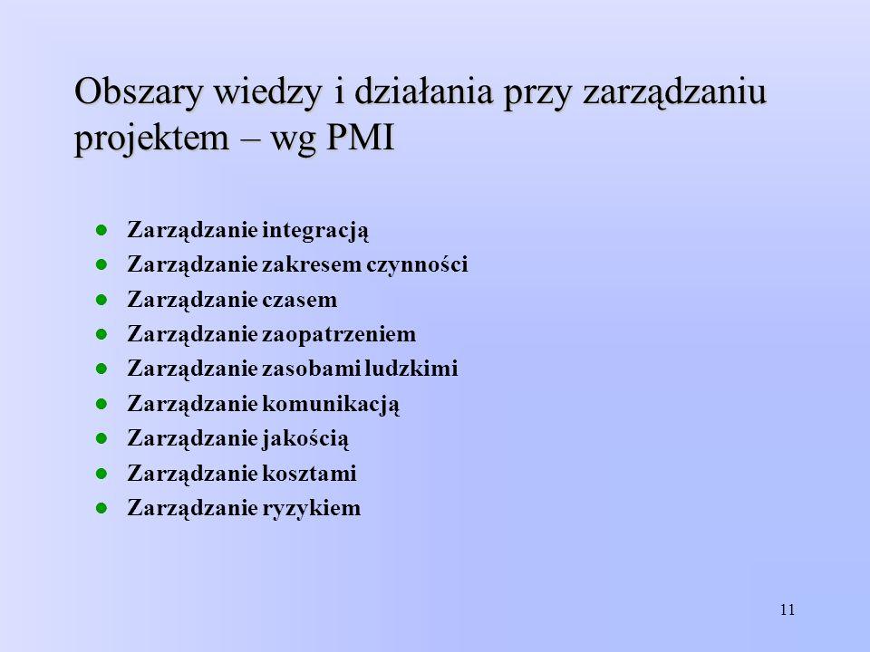 Obszary wiedzy i działania przy zarządzaniu projektem – wg PMI
