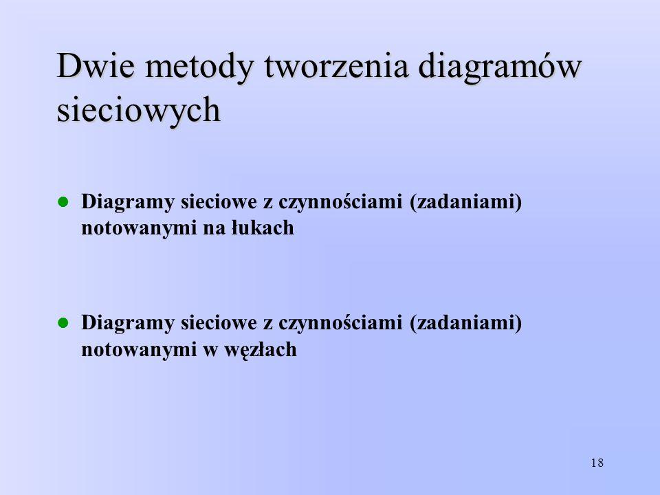 Dwie metody tworzenia diagramów sieciowych
