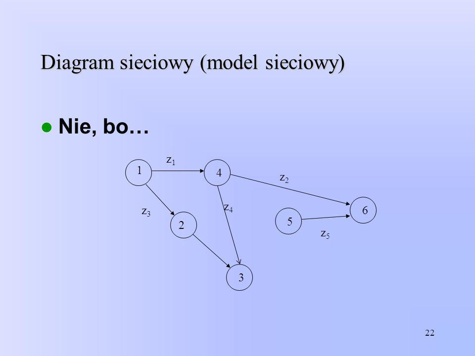 Diagram sieciowy (model sieciowy)