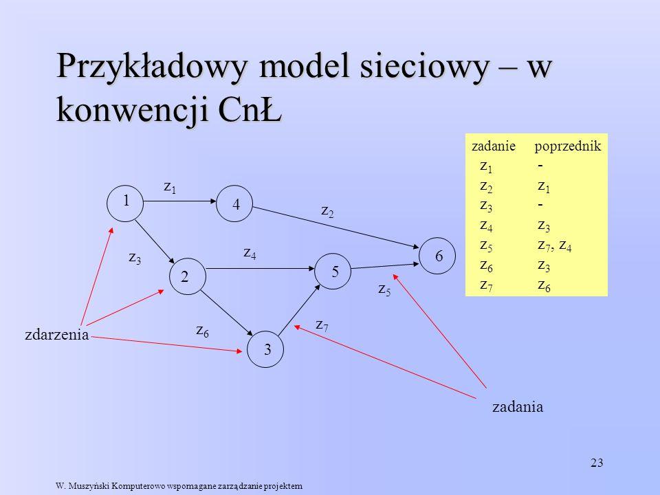 Przykładowy model sieciowy – w konwencji CnŁ